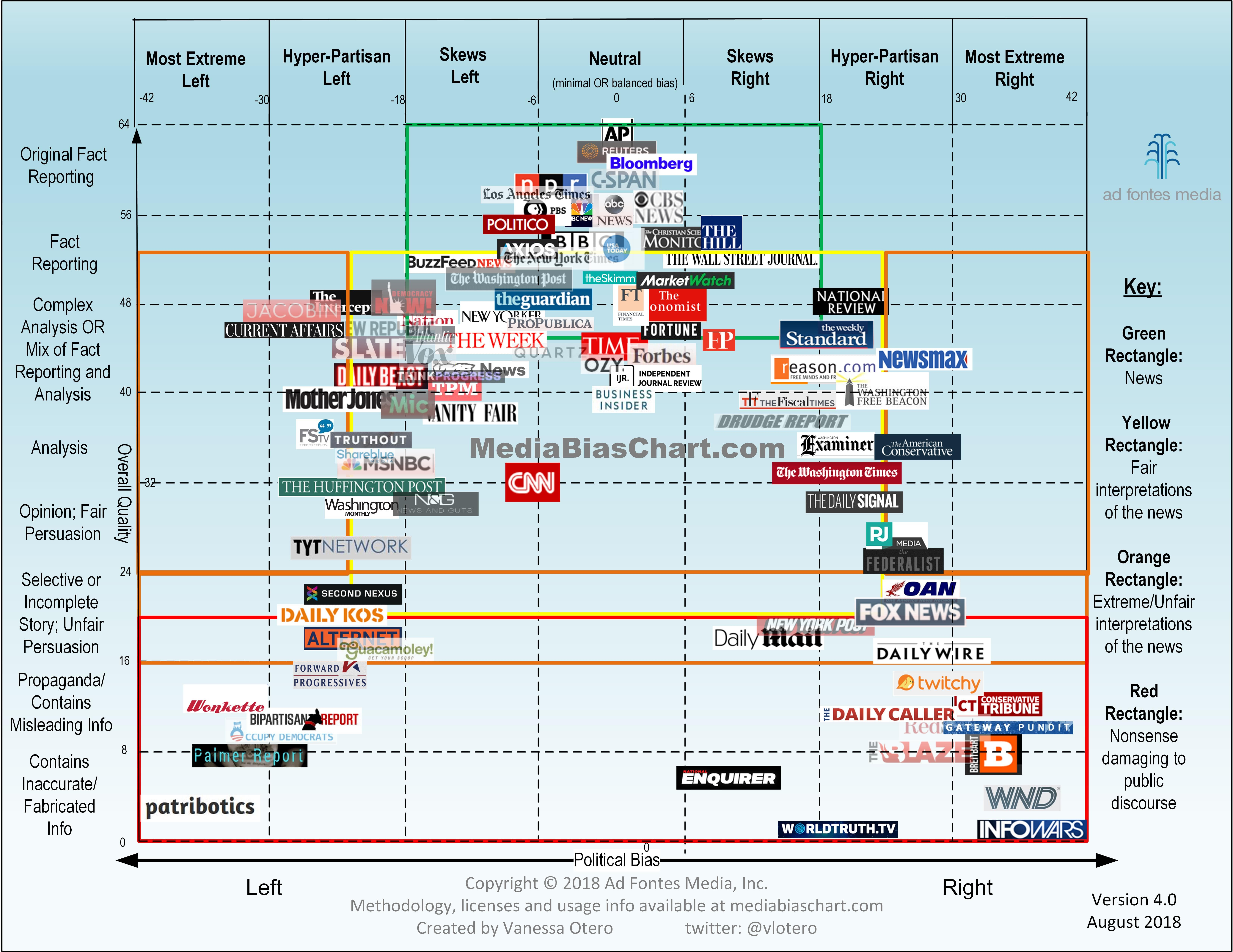 Media Bias Chart 4.0